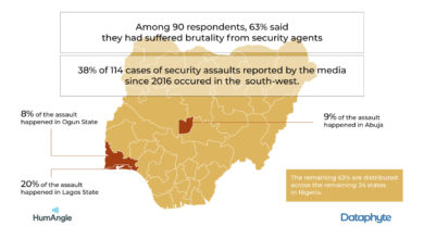 Extortion By Security Agents Frustrating Nigerian Youth – Dataphyte/HumAngle Survey